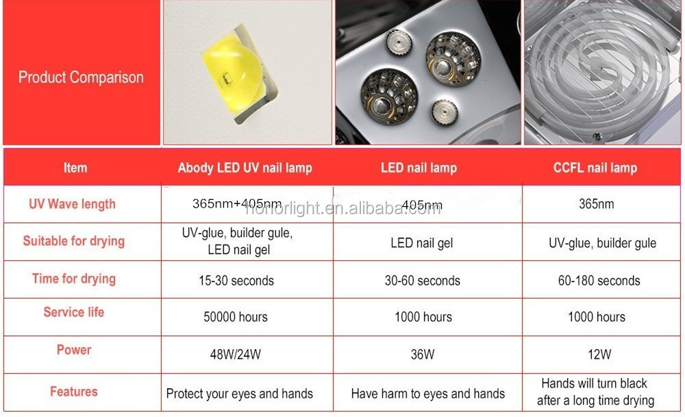 Manufacture cheap price led lamp for nails 48w 33 pcs leds automatic sensor with timing fuction uv led nail lamp