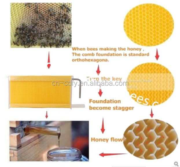 Automatic honey flow bee hive frames honey flow frame