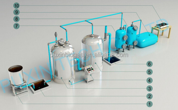 Puxin high efficient/high automatic/no smell food waste degradation system