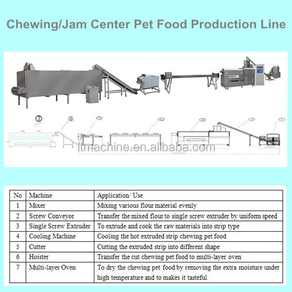 Hot Sale Shandong Light Dog Chews Food Production Line