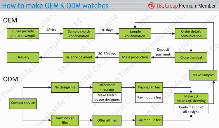 중국 럭셔리 간단한 방수 스테인레스 스틸 손목 시계 ODM