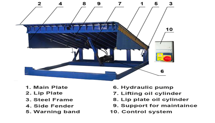 Hot sale electric hydraulic warehouse dock equipment