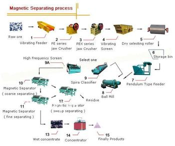 Magnetite iron ore beneficiation line