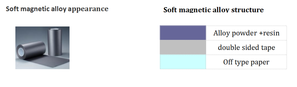 Soft magnetic alloy.png