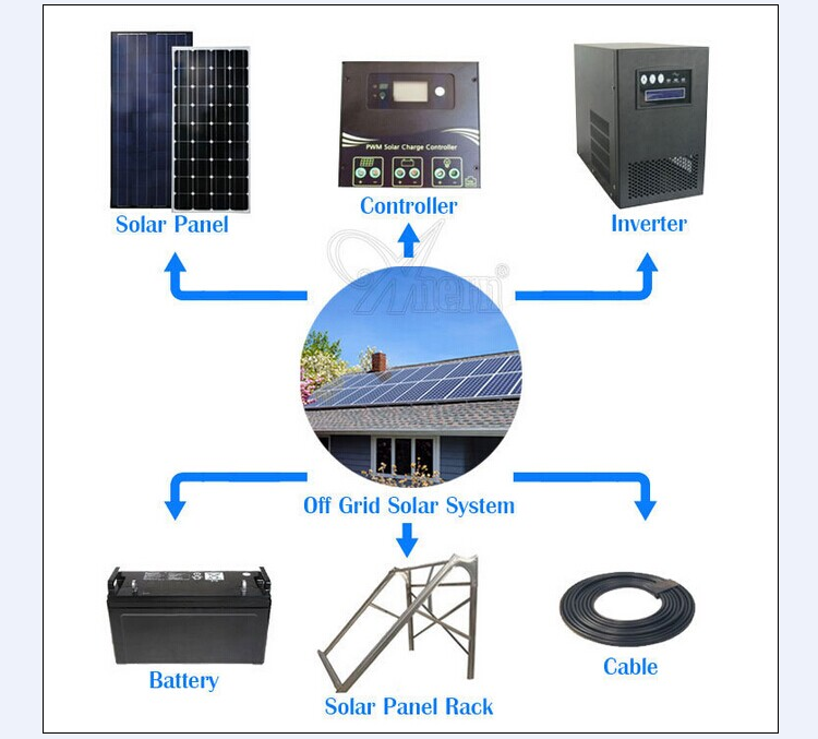 10kw home Off Grid Solar Panel Power Lighting System From Shenzhen Solar Panel Factory