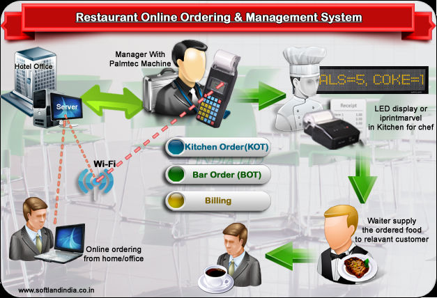 Restaurant Kitchen Order System wireless order system solution of restaurant management - buy