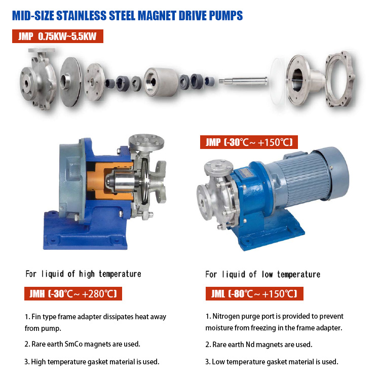 SS304 and SS316L stainless steel self priming centrifugal pump high and low temperature resistance