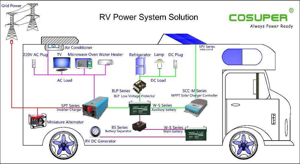 3000 Watt Power Inverter Rv Power Inverter For Vehicle