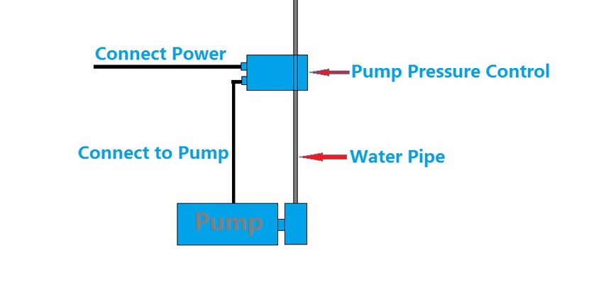 China Manufacture Pump Pressure Control WPC1