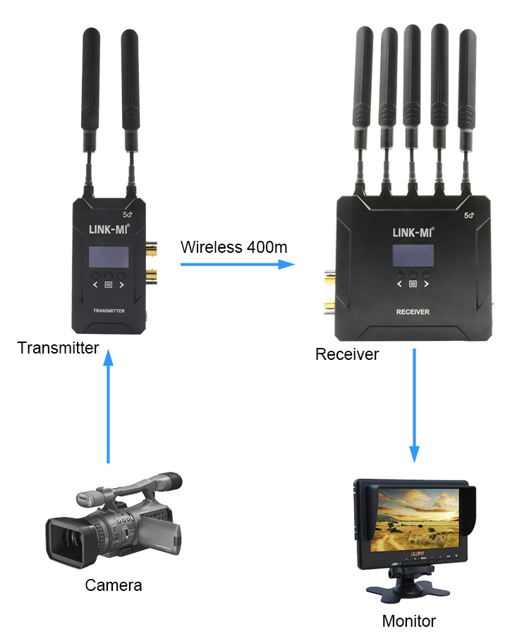 LINK-MI LM-WHS400 400M/1300FT 5Ghz Wireless 3G SDI/HDMI Transmitter and Receiver, wireless transmission
