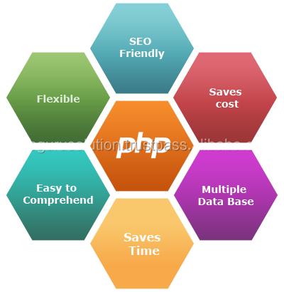 PHP Framework Ecommerce Most Popular Open Source Database