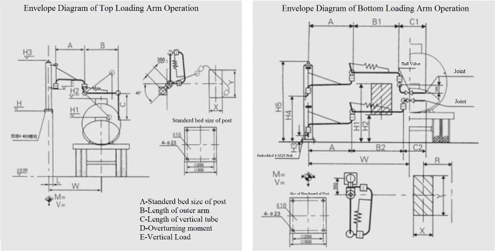 liquid ammonia loading hose for loading unloading equipment platform at petroleum tank farm