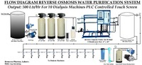 Water Treatment Plant (RO)