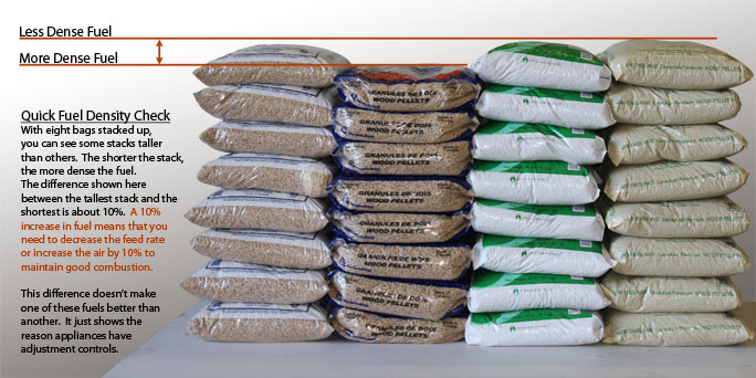 Premium Grade A Wood Pellets for Sale For Household bedding