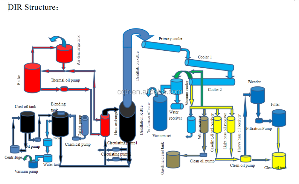 Chine machine de r cup ration pour huile moteur occasion for Used motor oil recycling process