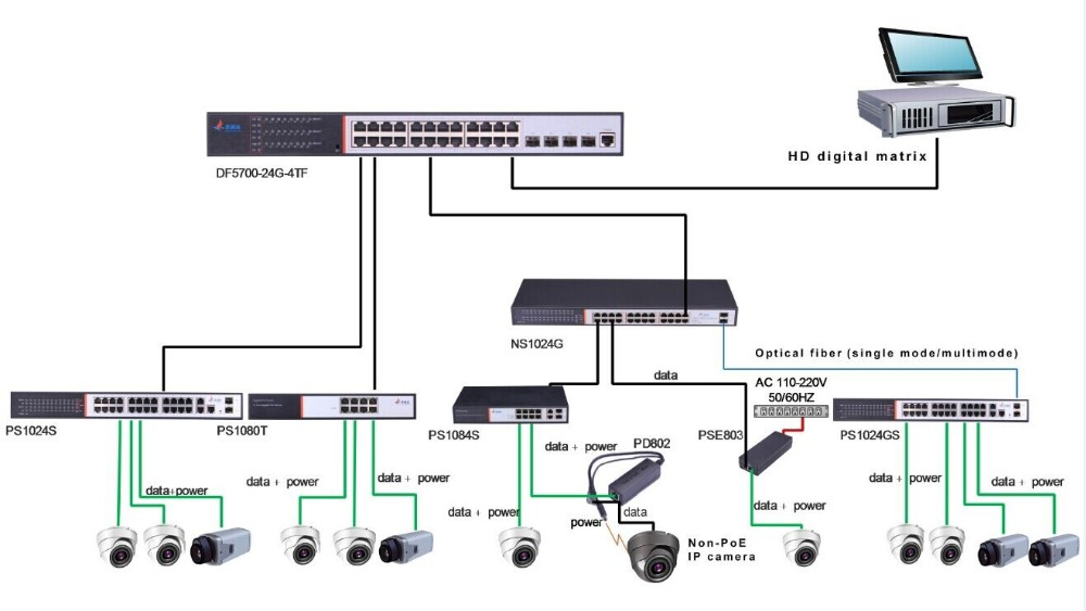 1000Mbps Passive PoE Injector 30W 2 Port PoE Switch For IP Camera