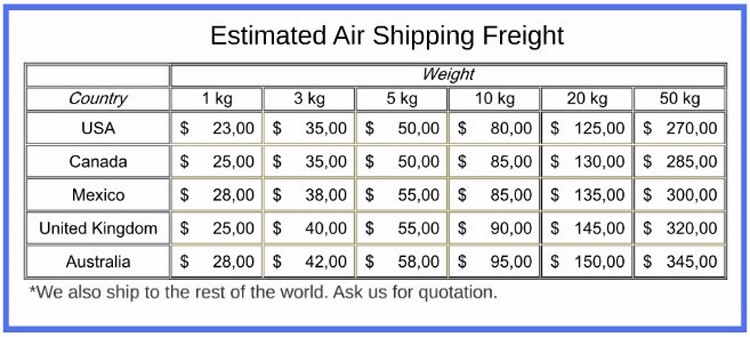 3. Estimated Air Shipping Freight