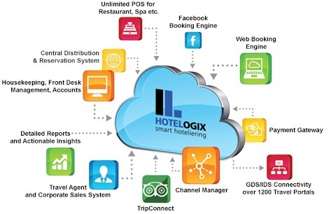 Hotelogix - Cloud Hotel PMS System Software