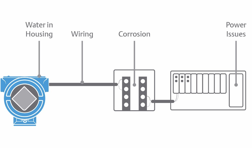 Rosemount sfc compact conditioning orifice plate flow