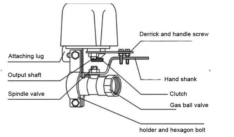 gaz de s curit domicile automatique robinet d 39 arr t br leur s curit vanne de gaz propane. Black Bedroom Furniture Sets. Home Design Ideas