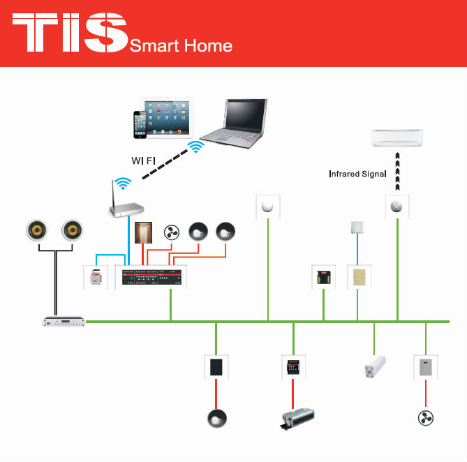 home automation full demo package , smart home automation system