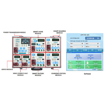 Smart Grid Training Equipment