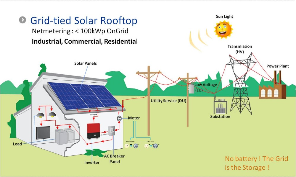 On Grid Solar System Diagram.jpg