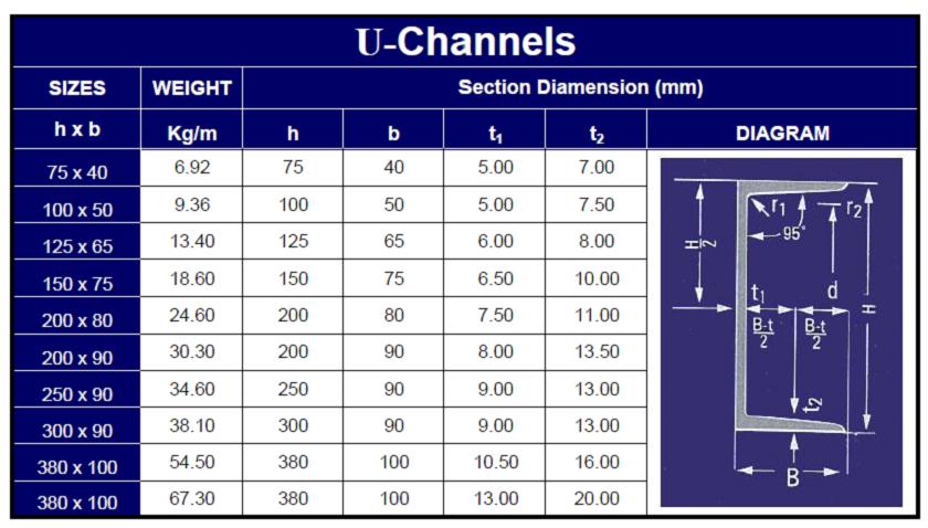 Steel U Channel Iron Dimensions Black Hot Rolled U Channel