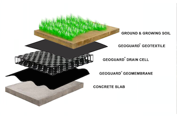 GEOGUARD Drainage Cell