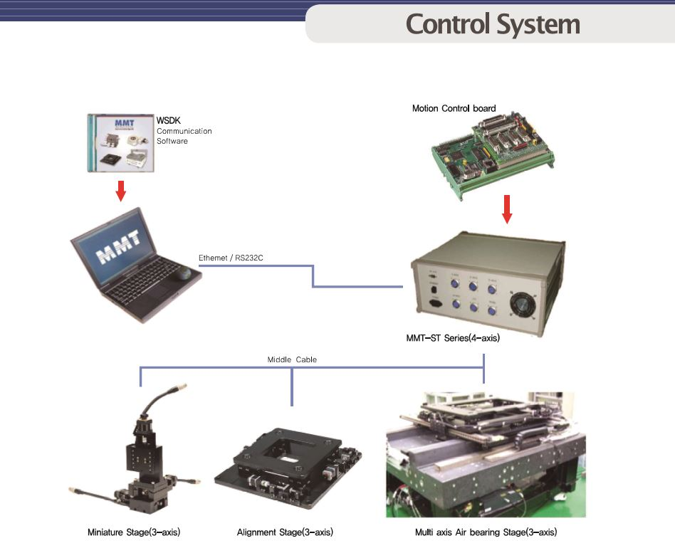 Align Stage & Motion Control Solution