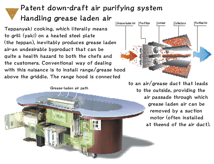 patent down-draft air purifying system handling grease laden air