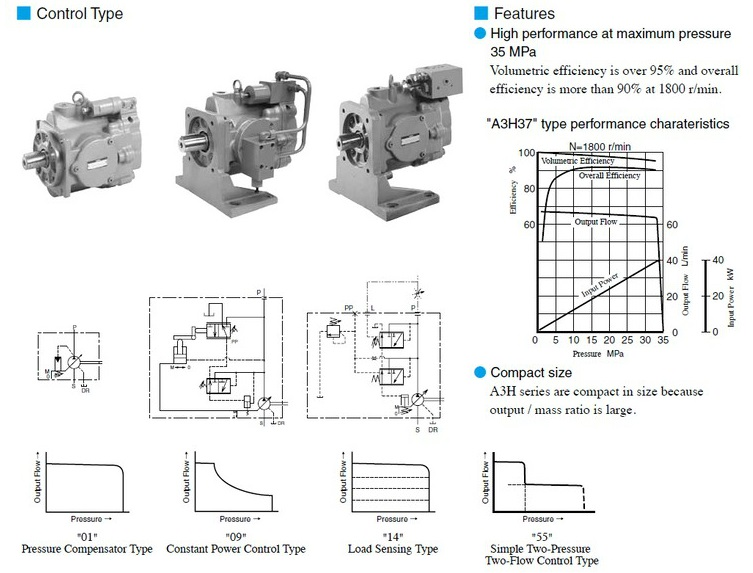 High Pressure Standard Hydraulic Displacement Piston Pump