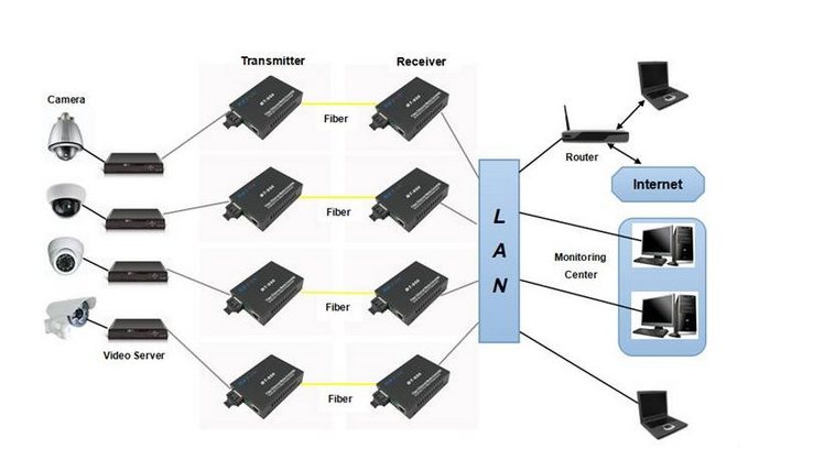 10/100/1000 base-t ליבה אחת wdm media converter עם מחבר RJ45