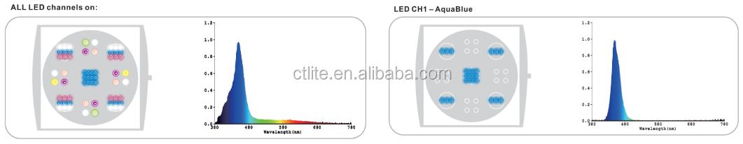Ctlite 5チャネルプログラム可能なg4 150wサンゴ礁は海洋ledアクアリウムライトを使用しました