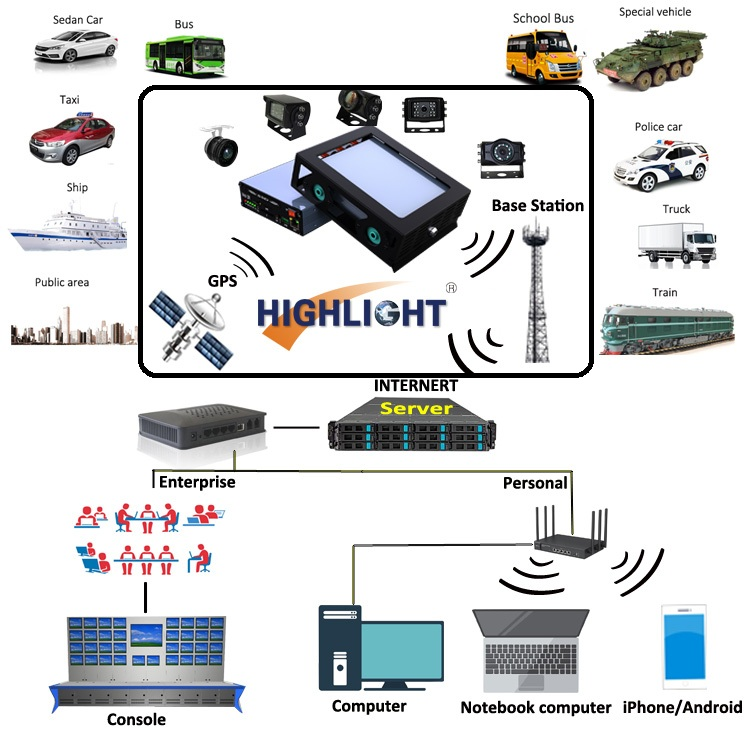 1080P DVR Kit 4CH/8CH Mobile Vehicle Bus DVR Video Recorder for bus