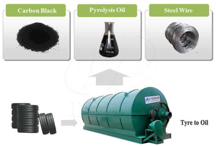 Green Tech waste tyre recycling to oil machine and waste tyre refinery plant With CE ISO