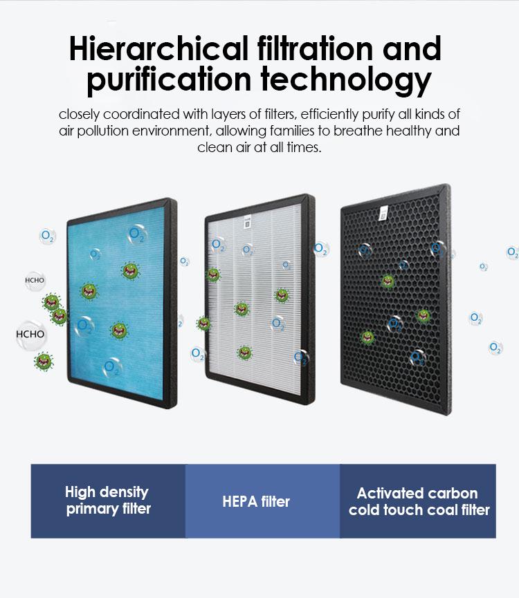 Health Care Portable PM2.5 Ionizer home air purifier