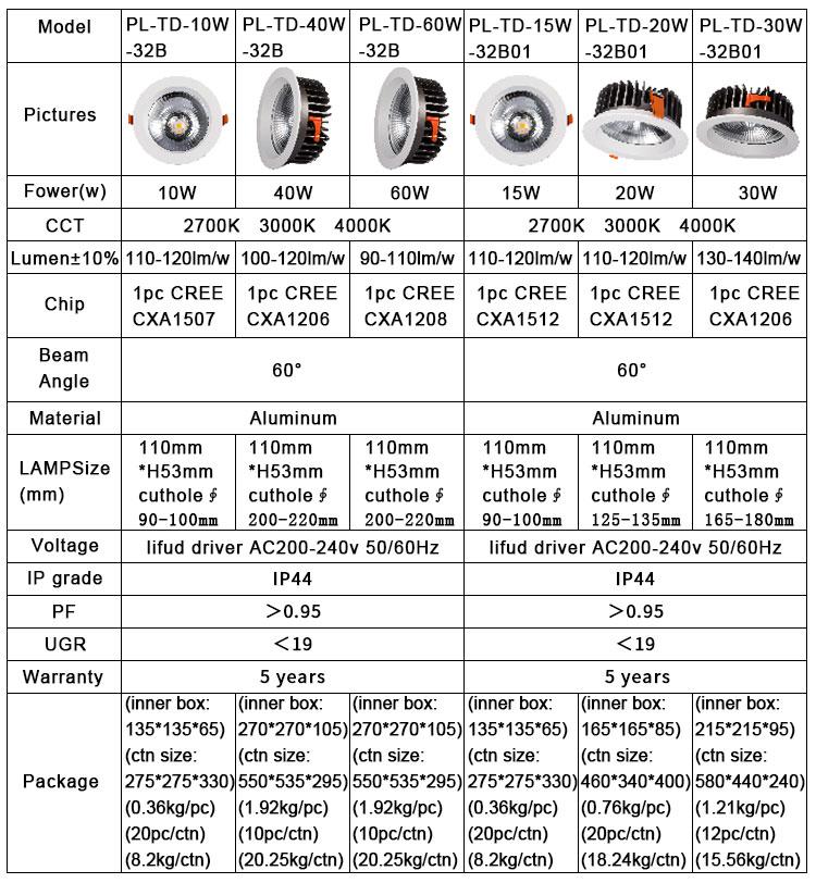 2019 IP44 10 w 15 w 20 w 30 w 40 w 60 w IP44 driver LED Downlight