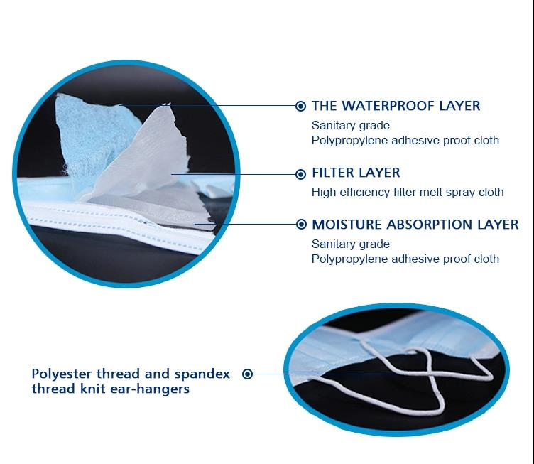 TUV South certification for disposable surgical masks