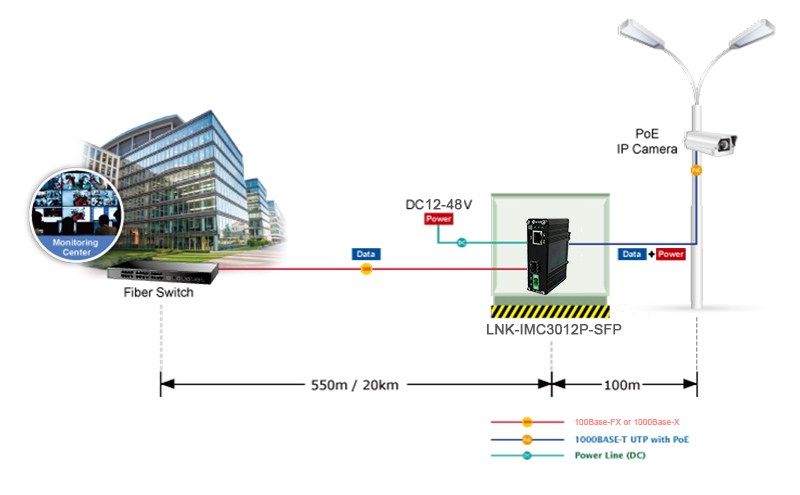 12-48V DC Input DIN Rail Industrial Grade Gigabit 30W PoE Media Converter with 100/1000M SFP Port