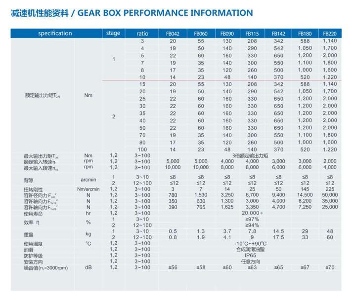 Seri FB Pengurang Kecepatan Gearbox Planet Presisi Variator dengan Motor Variator Kecepatan Kotak Gigi Sudut Kanan Pengurang 1:1