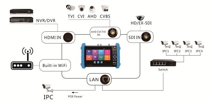 IPC-9800ADHS PLUS 7 inch CCTV security camera tester for TVI CVI AHD SDI IP Analog testing