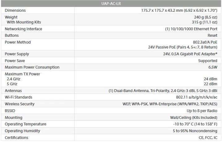 New original Unifi UAP-AC-LR 802.11ac Long Range Access Point