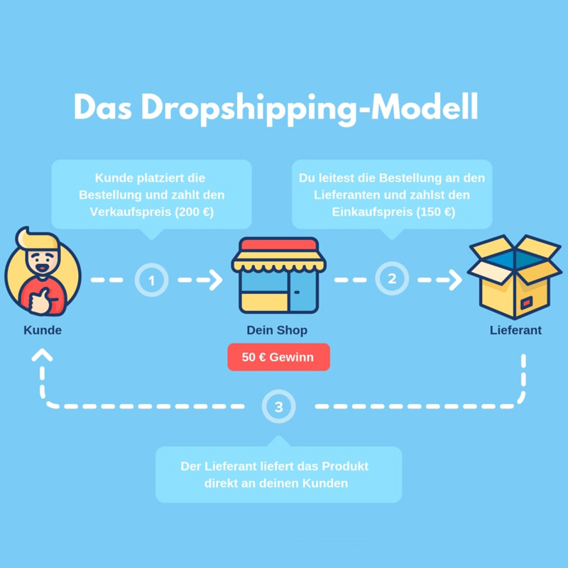 Dropshipping <strong>Sourcing</strong> <strong>Agent</strong> fulfillment Service Air freight forwarder Sea shipping from china to USA/Europe/UK/germany/Australia