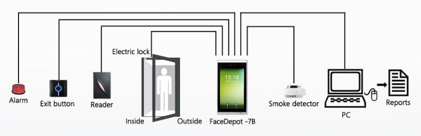 속도 승인 얼굴 접근 제한 체계 맨끝 7 - 인치 스크린