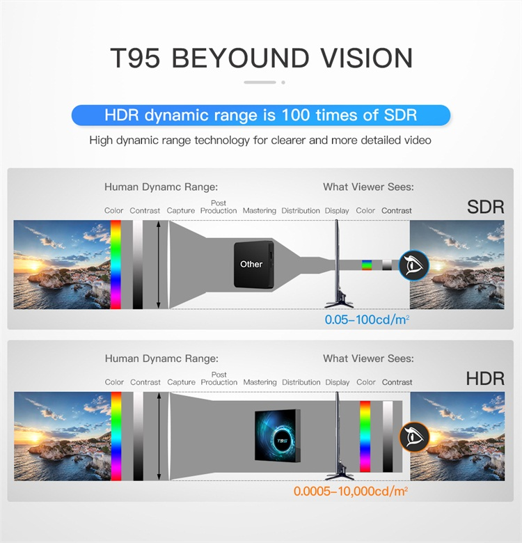 Support 6K ULTRA HD T95 android 10 tv box  4gb ram Allwinner H616 10bit HDR 4k smart android tv box
