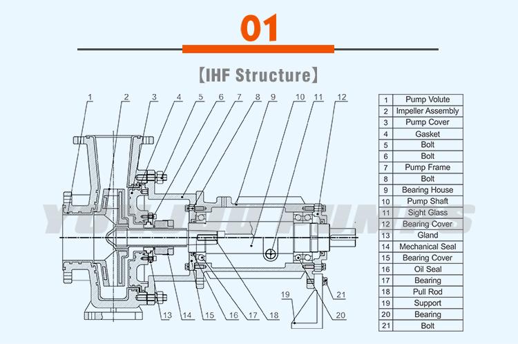 YONJOU IHF Series Acid Liquid / Alkaline Liquid Transfer FEP PFA Fluorine Plastic Lined Chemical Centrifugal Pump