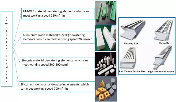 จีนผลิตลูกฟูกกระดาษแข็งกระดาษเครื่องจักรผู้ผลิต