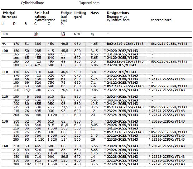 عظيم SKF FAG NSK NTN INA NACHI IKO TIMKEN مختومة محامل كروية 23944-2CS/VT143 skf الأسطوانة تحمل قائمة الأسعار