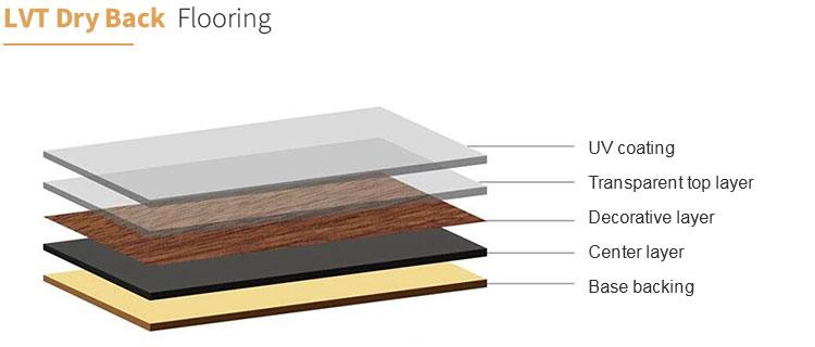 LVT Dry Back Flooring